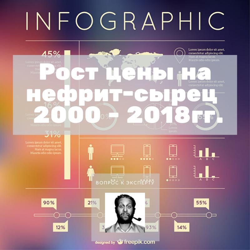 Рост цены на нефрит-сырец за 2000 - 2018гг.