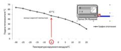 Энергоэффективность зданий с учетом прогноза погоды от Sauter