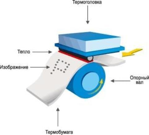 Что такое технология термопечати?