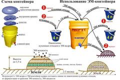 ЭМ-контейнер для ферментации органических отходов 15л