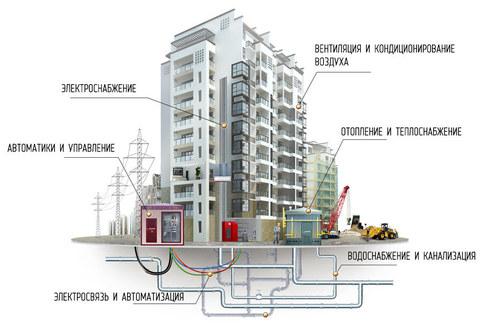 Разработка архитектурных, инженерных, дизайнерских концепций для анализа предлагаемых к реализации проектов. Разработка данных концепций с минимумом исходных данных и имеющихся в наличии документов