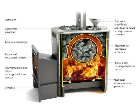 Банная печь Ангара 2012 Carbon ДН ЗК антрацит в разрезе