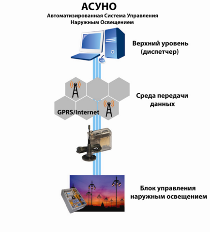 АСУНО СИМ-ЭНЕРГО