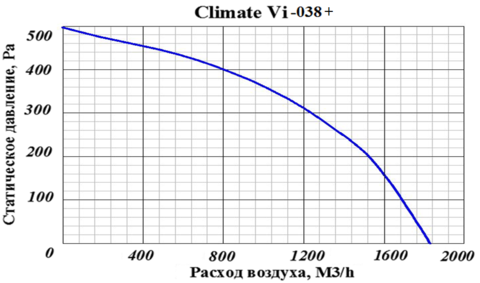 ПВВУ Climate Vi 038 W
