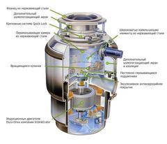 Измельчитель пищевых отходов In Sink Erator ISE EVOLUTION 200