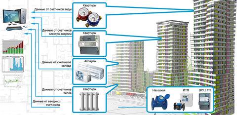 Автоматизированная система комплексного учета (АСКУЭ) «Водоприбор учет»