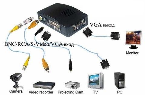 Из RCA Тюльпан/S-VIDEO/BNC/Композитный в VGA