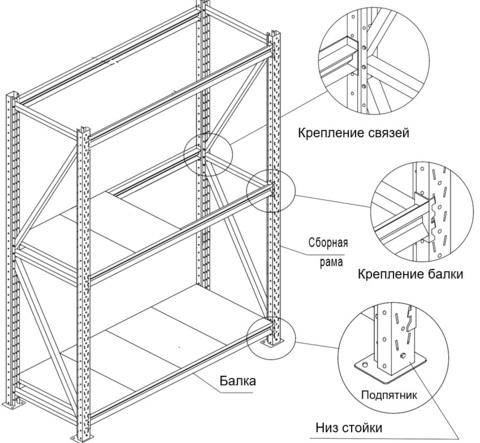 Секция продления стеллажа (глубина 500 мм, высота 1500 мм)