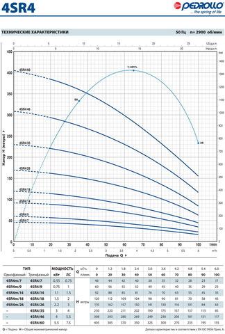 4SR_4_graf