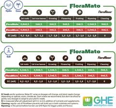 FloraMato GHE 0,5л