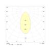 Аварийные светодиодные потолочные светильники Starlet External SO – диаграмма светораспределения