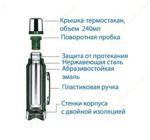 Картинка термос Stanley Classic 1L Зеленый