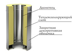 Сэндвич TMF ф140/240, 1м, 0,5мм, н/н