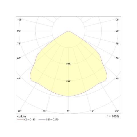 Встраиваемые аварийные светильники Starlet White LED – диаграмма светораспределения