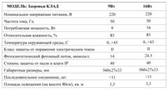 Параметры фитосветильника здоровья клад