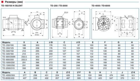 Канальный вентилятор Soler & Palau TD 1300/250