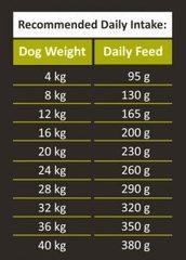 Ambrosia Senior Light Sterilized Fresh Turkey And Salmon для пожилых, склонных к ожирению и стерилизованных собак 12 кг