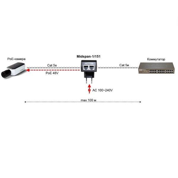 PoE-инжектор Midspan-1/151A