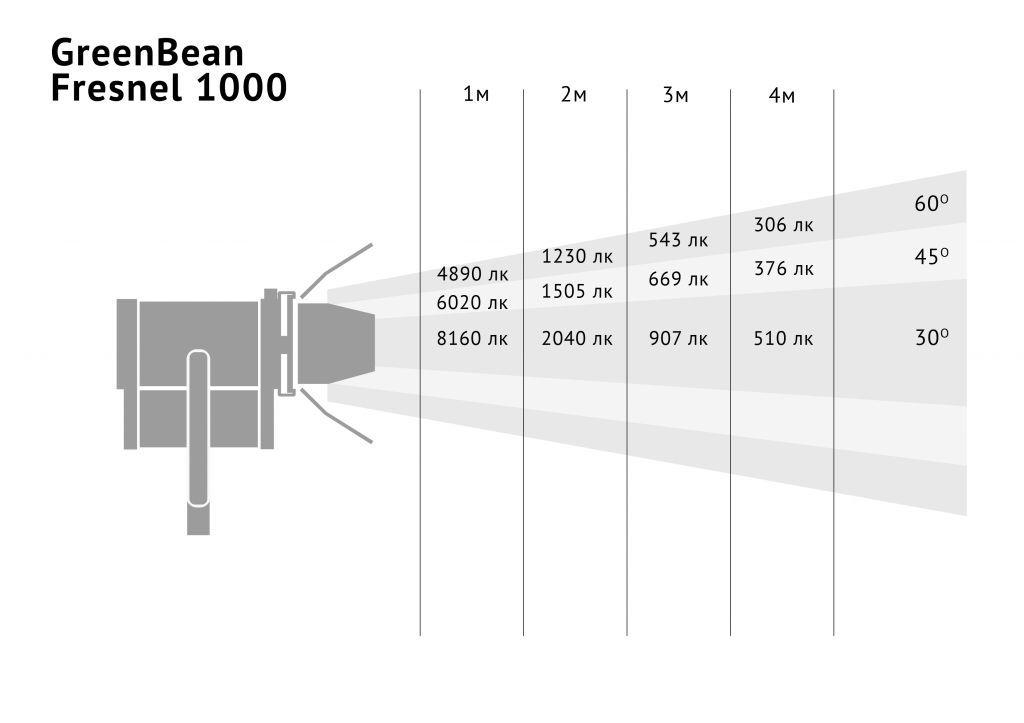 GreenBean Fresnel 1000
