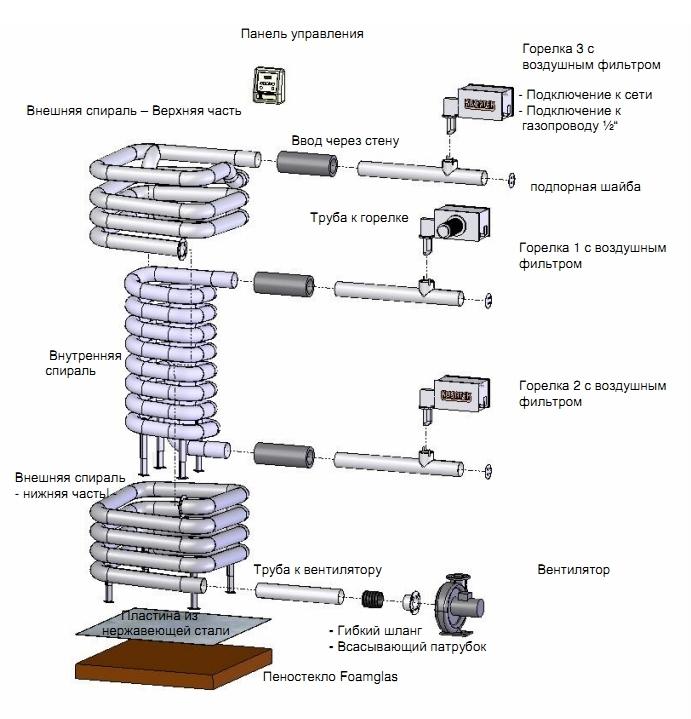 Газовая печь EOS Kusaterm 75/90 кВт, фото 2