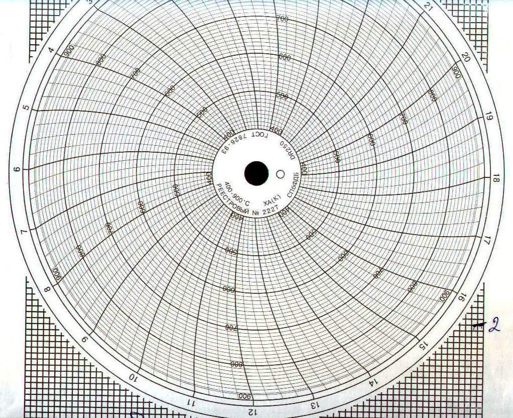 Диаграммные диски, реестровый № 2227