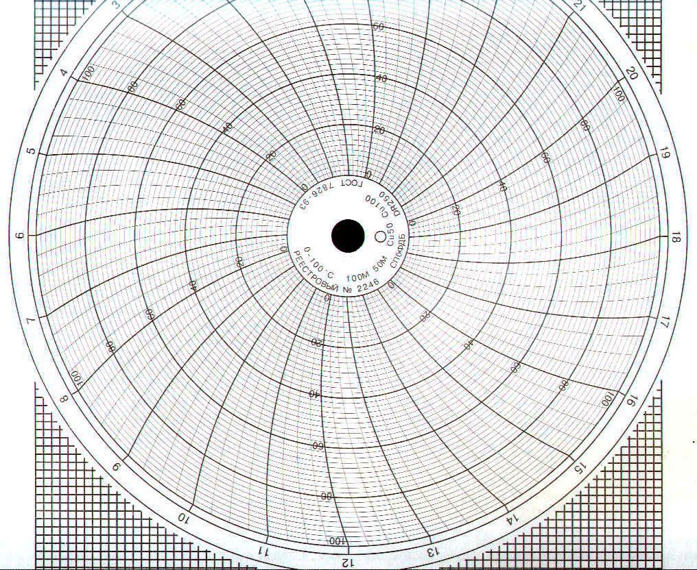 Диаграммные диски, реестровый № 2246