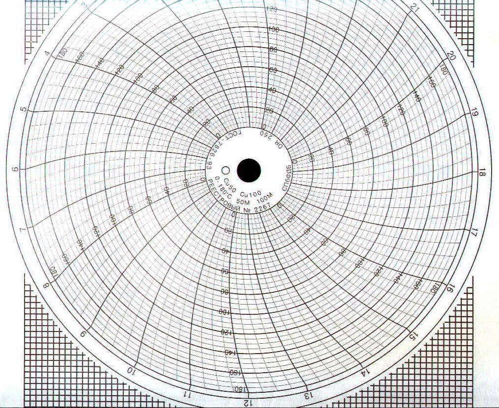 Диаграммные диски, реестровый № 2267