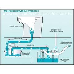 Купить туалет вакуумный Dometic VacuFlush 4806 1А от производителя, недорого с доставкой.
