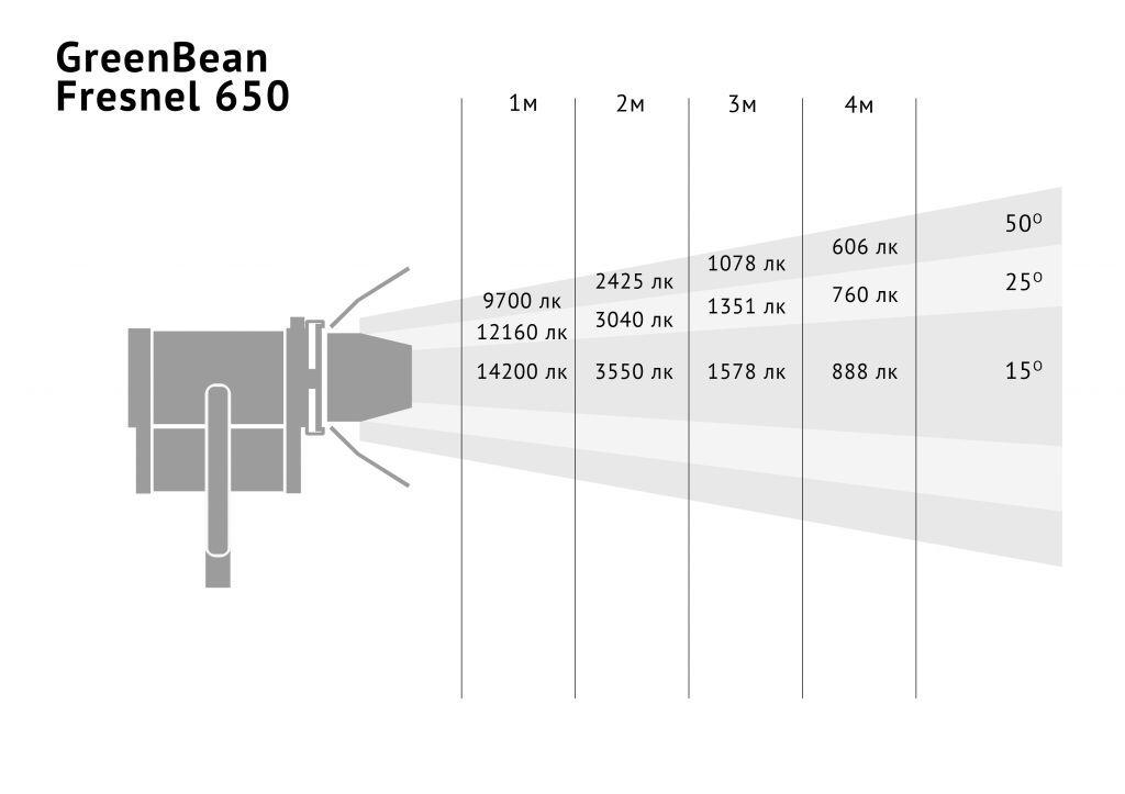 GreenBean Fresnel 650