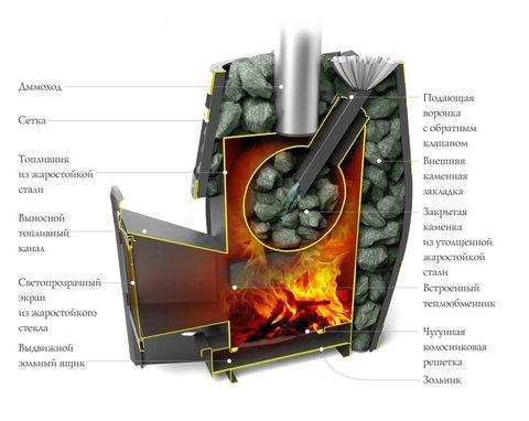 Банная печь-сетка Саяны XXL 2015 Carbon ДА ЗК в разрезе