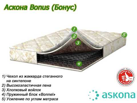 Матрас Аскона Bonus с описанием слоев от Megapolis-matras.ru