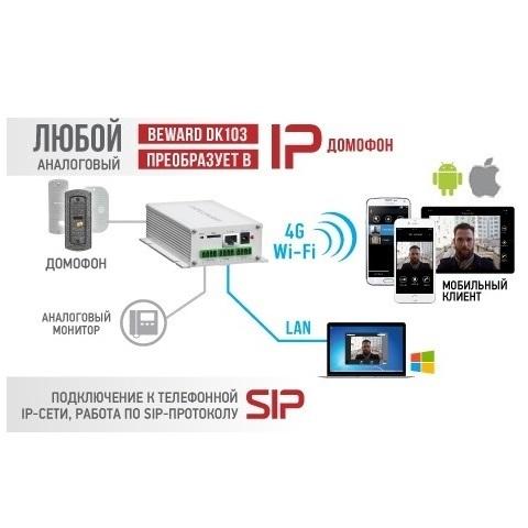 IP-портал Beward DK103M