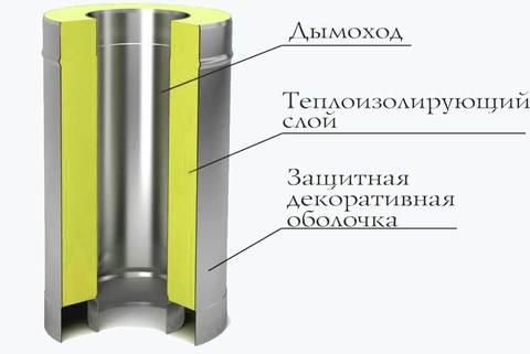 Труба-сэндвич Ø200/300, 1м, 0,5мм, нерж/оц