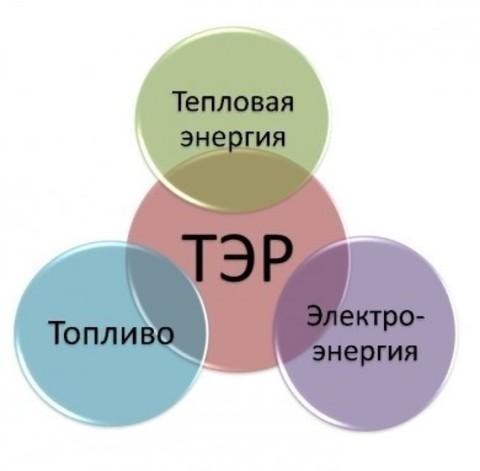 Составление плана мероприятий для повышения эффективности использования топливно-энергетических ресурсов (ТЭР)