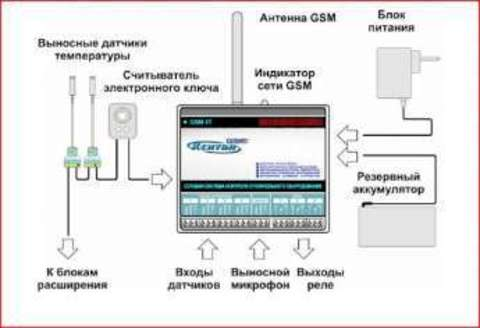 GSM-4T КСИТАЛ