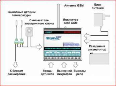 GSM-8T КСИТАЛ