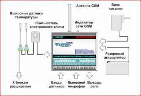 GSM-12T КСИТАЛ