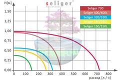 График SELIGER 320