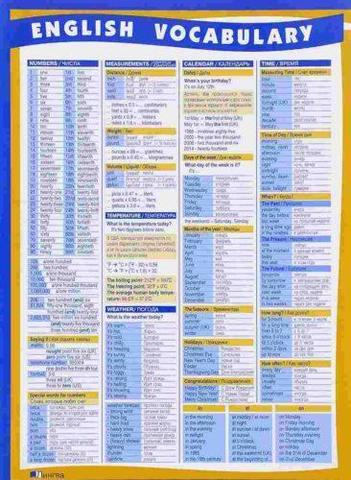 Таблица: Тематический словарь по англ. яз.
