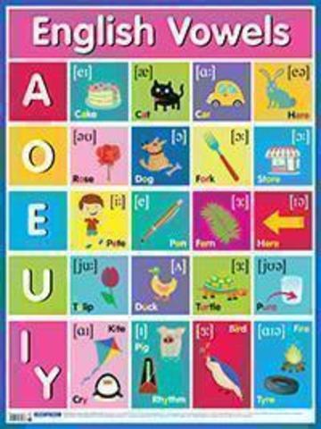 Английские гласные звуки. English Vowels. Плакат