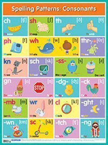 Английские буквосочетания. Согласные = Spelling Patterns. Consonants.