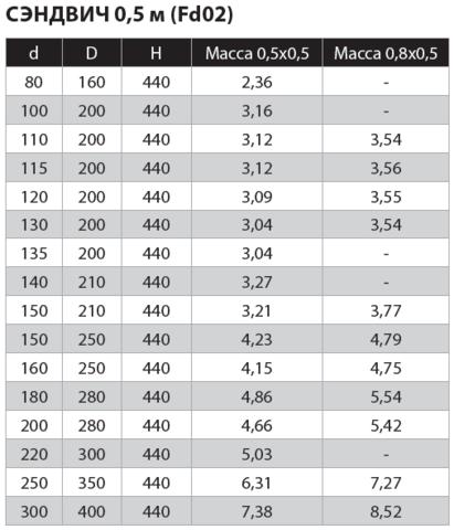 Сэндвич 0,5м (430/0,8мм + нерж.) Ф150х210