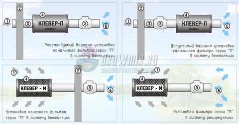 Модели и характеристики фильтров КЛЕВЕР