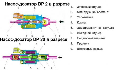 насоc-дозатор Webasto DP 30.2 4