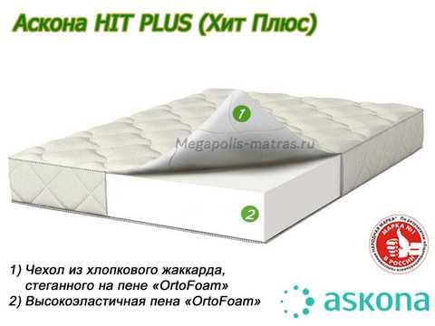 Матрас Аскона Compact Hit Plus с описанием слоев от Megapolis-matras.ru