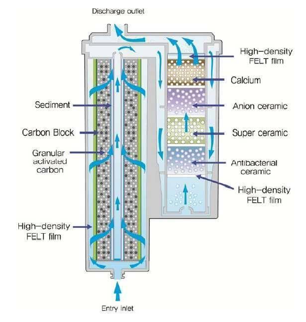 Ionpia UD-1000 Undersink water ionizer