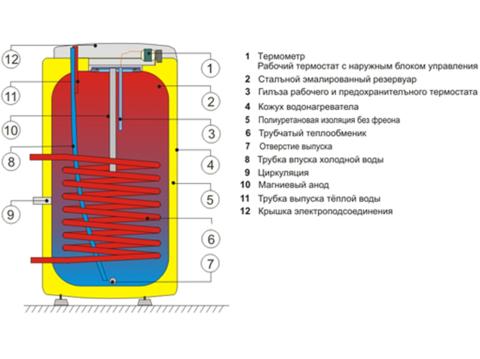 Бойлер косвенного нагрева Drazice OKC 125 NTR (1103708101)