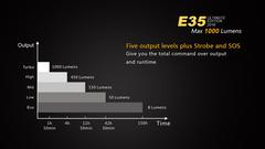 Фонарь Fenix E35 UE 1000 люмен