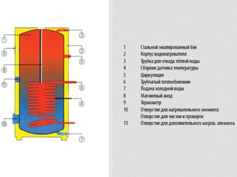 Бойлер косвенного нагрева Drazice OKC 200 NTR/BP (110770101)