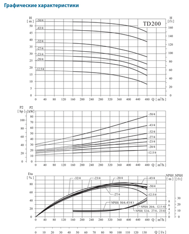 CNP-TD200_Graf